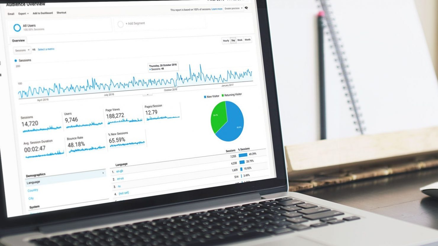 Apple iMac with Google Analytics data